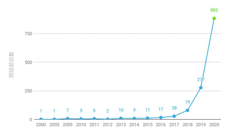 根據INSIDE調查,2019年開始增加許多Podcast節目,於2020年達到高峰(圖:【台灣 Podcast 數據】Podcaster 必看!揭秘Podcast 節目類型與聽眾口味)