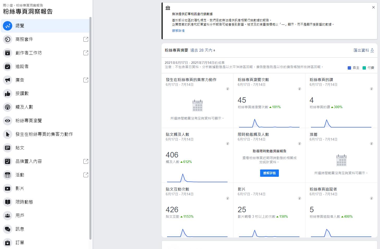 FB洞察報告-總覽