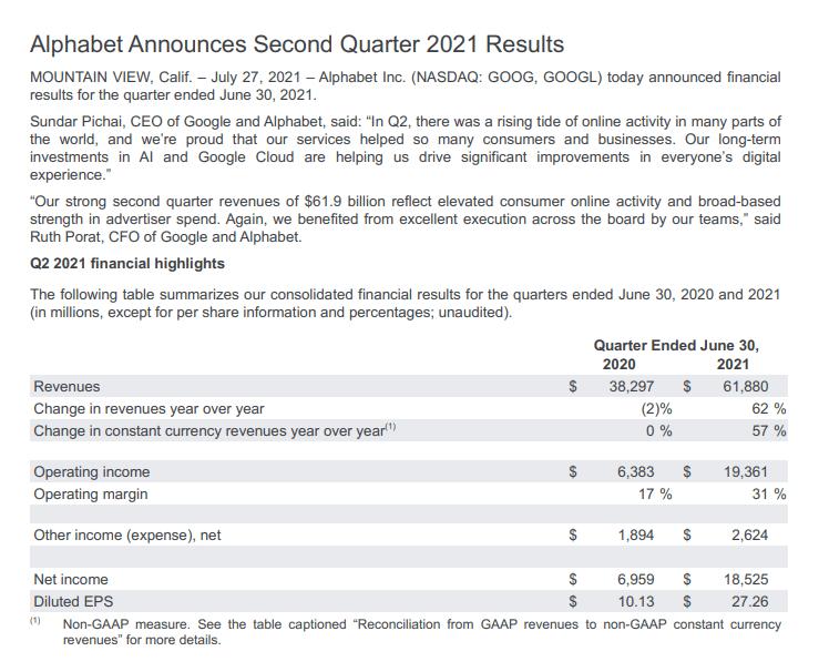 2021年第二季字母控股的營收(Revenue)為618.8億美金;淨利(Net Income)為185.25億美金。(圖:Alphabet 2021年Q2公開財報)