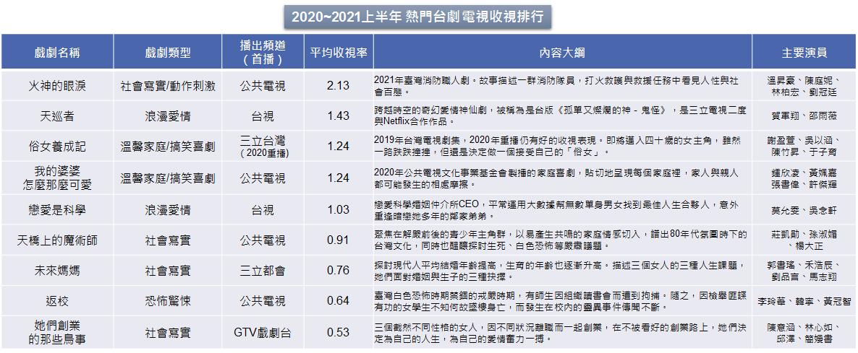 數據來源: ACNielsen Arianna;2020/01~2021/07;排除八點檔長壽劇集,僅以首播頻道的平均收視計算;俗女養成記為2019年的戲劇,2020年重播仍有前幾名的表現,因此列入排行。