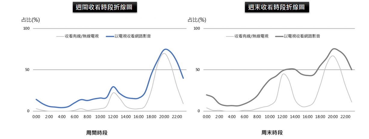 (圖:《2020電視螢幕觀看網路影音量化研究》)( 調查時間: 2020/12/24-2021/1/4 樣本數: 1,000 受訪者輪廓: 12-65歲)