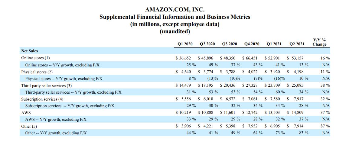 """Amazon advertising的營收被歸類在上表中的""""Others(5)"""" (圖:Amazon 2021年Q2公開財報)"""