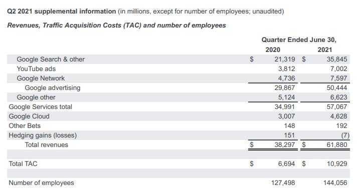 2021年第二季字母控股每個員工的年獲利金額達到了12.8萬美金[淨利185.25億美金/14.4萬員工=12.8萬美金](圖:Alphabet 2021年Q2公開財報)