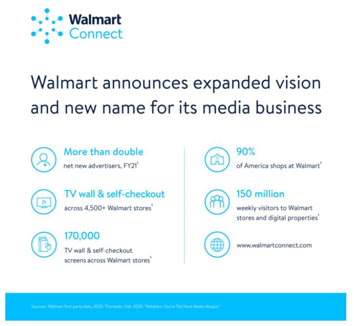 沃爾瑪的媒體廣告事業部名為Walmart Connect (圖:Walmart官網)