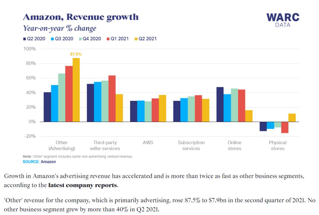 2021 Q2 Amazon advertising成長率較Q1增加87.5% (圖: WARC Data)