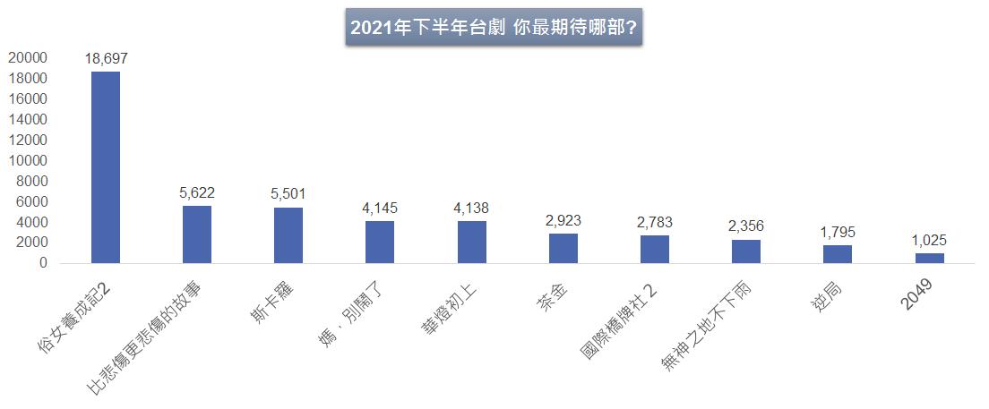 數據來源: LINE TODAY 樣本數約3萬位  調查期間: 2021/07/19 – 07/26